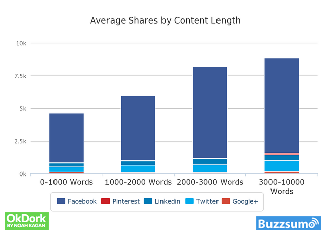 Long form or essay blog content shared by length.