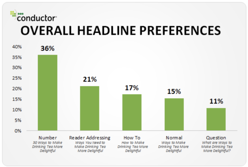 headline preferences, writing better blog post titles