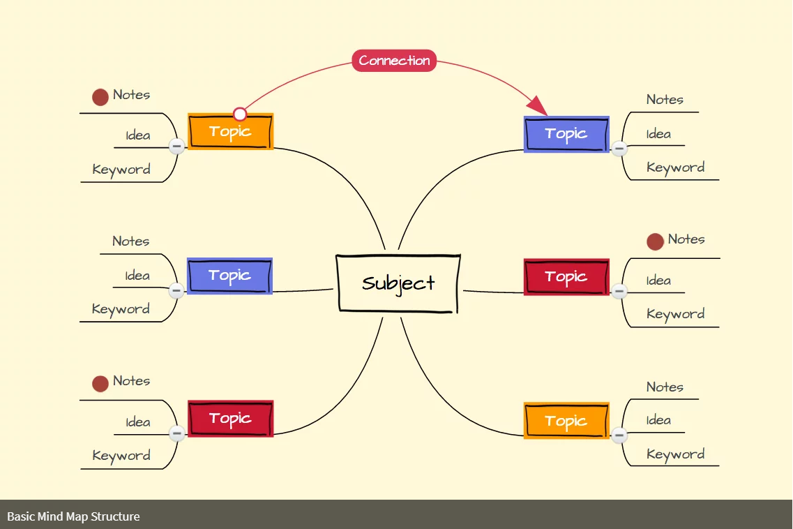 Mindmap example for an essay or listicle.